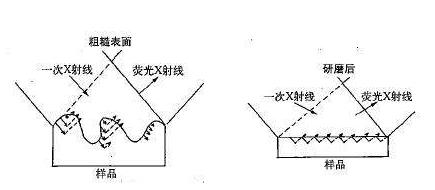 X射线荧光镀层厚度分析仪基本原理